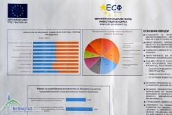 Ниските доходи са едни от най-наболелите проблеми в Община Ботевград, показва проучване