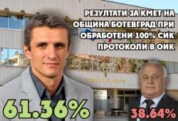 Окончателни резултати от втория тур в Община Ботевград