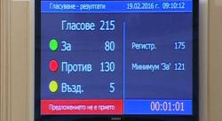 """Кабинетът """"Борисов 2"""" оцеля. Не мина първият вот на недоверие"""