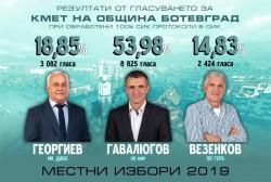 Официални данни за Местни избори 2019 в община Ботевград