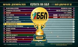 Ботевград ще е домакин на първи кръг от КУПАТА НА ББЛ 2020/2021
