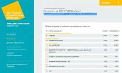 Резултати при 100% обработени протоколи в 26 МИР - София област: ГЕРБ–СДС – 35.19%, Има такъв народ – 19.02%, БСП – 16.64%
