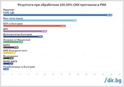 """Финални резултати от ЦИК: ГЕРБ с 837 671 гласа, """"Има такъв народ"""" с 564 989, БСП с 480 124"""